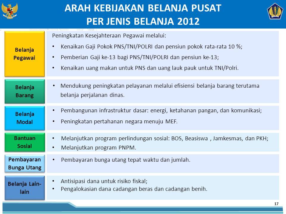 ARAH KEBIJAKAN BELANJA PUSAT PER JENIS BELANJA 2012 Belanja Pegawai Peningkatan Kesejahteraan Pegawai melalui: Kenaikan Gaji Pokok PNS/TNI/POLRI dan pensiun pokok rata-rata 10 %; Pemberian Gaji ke-13 bagi PNS/TNI/POLRI dan pensiun ke-13; Kenaikan uang makan untuk PNS dan uang lauk pauk untuk TNI/Polri.