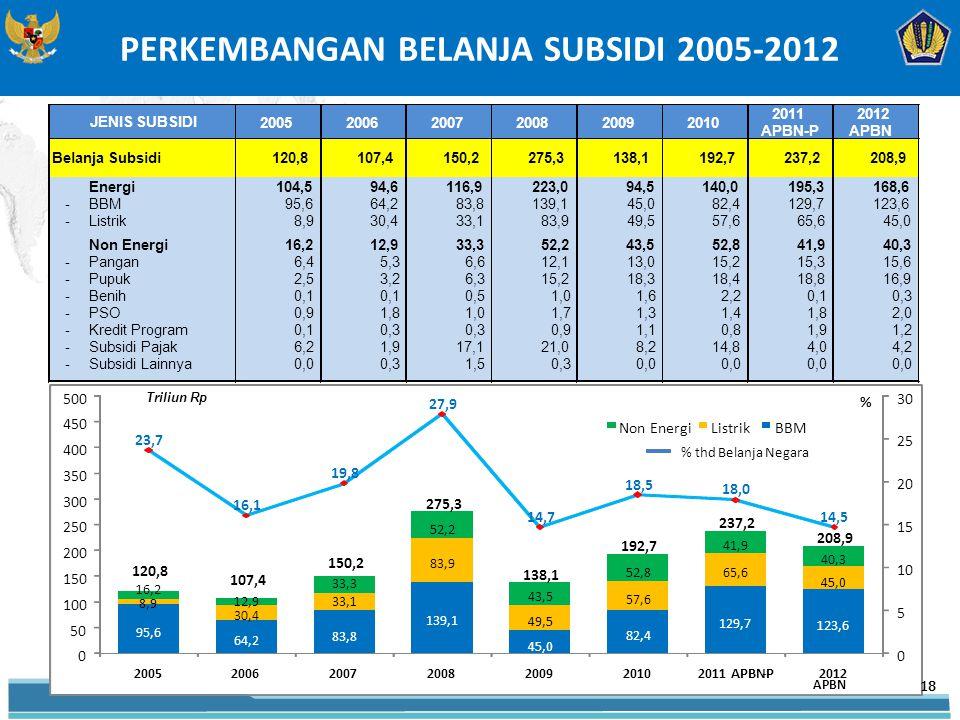 PERKEMBANGAN BELANJA SUBSIDI 2005-2012 Triliun Rp 18