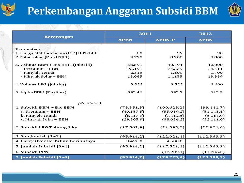 21 Perkembangan Anggaran Subsidi BBM