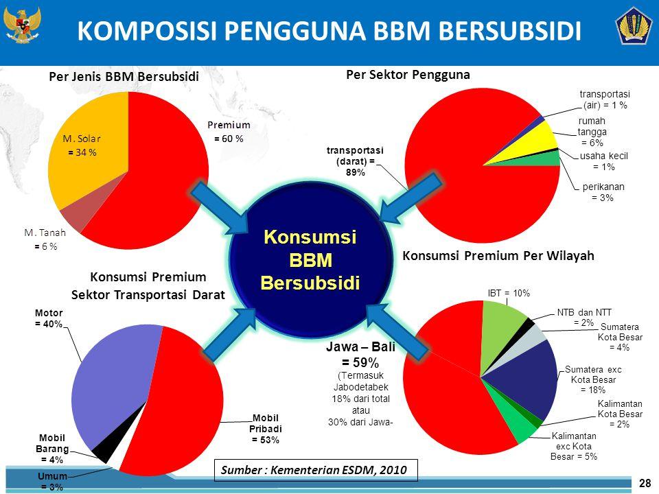 KOMPOSISI PENGGUNA BBM BERSUBSIDI 28 Konsumsi Premium Sektor Transportasi Darat Per Sektor Pengguna Konsumsi Premium Per Wilayah Per Jenis BBM Bersubsidi Sumber : Kementerian ESDM, 2010