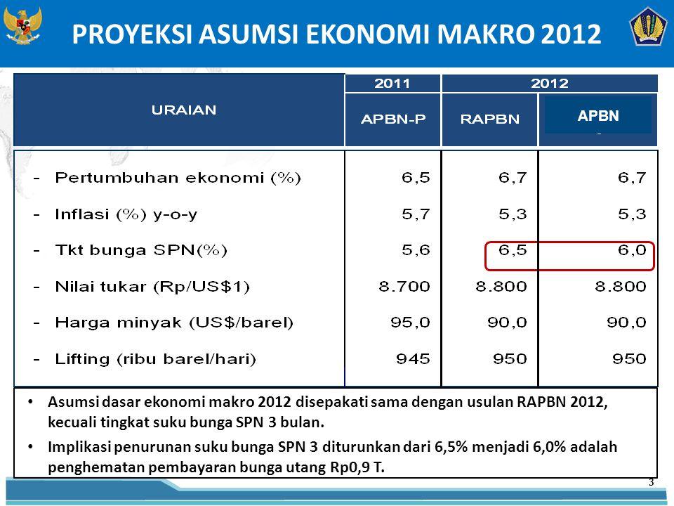 PROYEKSI ASUMSI EKONOMI MAKRO 2012 Asumsi dasar ekonomi makro 2012 disepakati sama dengan usulan RAPBN 2012, kecuali tingkat suku bunga SPN 3 bulan.