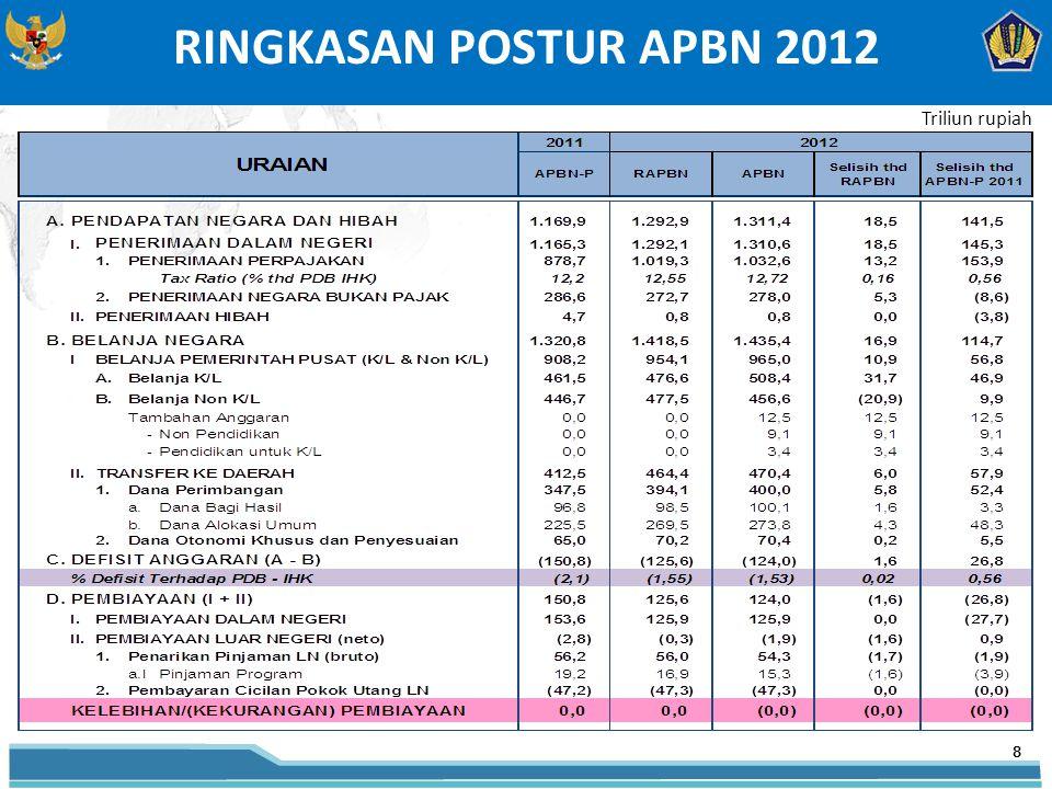RINGKASAN POSTUR APBN 2012 8 Triliun rupiah