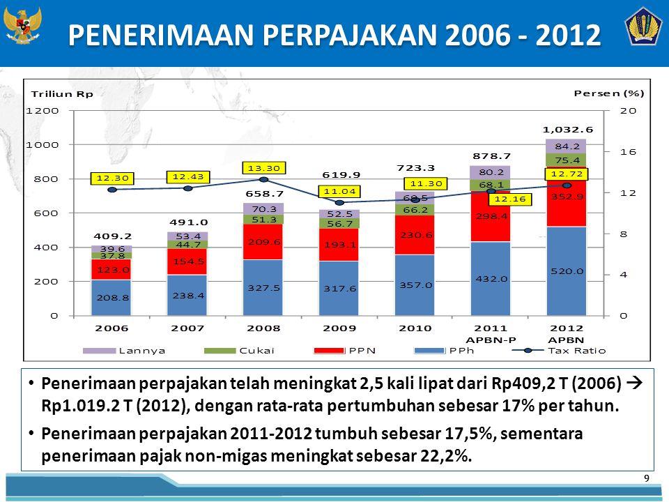 PENERIMAAN PERPAJAKAN 2006 - 2012 9 Penerimaan perpajakan telah meningkat 2,5 kali lipat dari Rp409,2 T (2006)  Rp1.019.2 T (2012), dengan rata-rata pertumbuhan sebesar 17% per tahun.