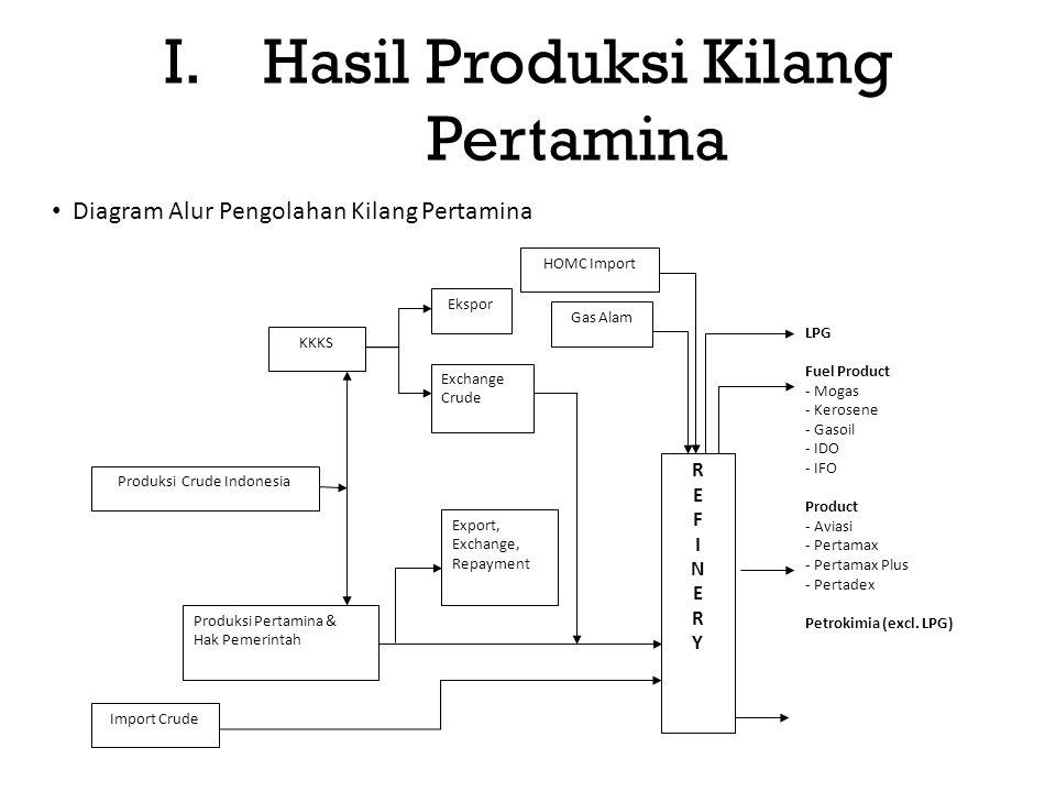 Diagram Alur Pengolahan Kilang Pertamina I.Hasil Produksi Kilang Pertamina LPG Fuel Product - Mogas - Kerosene - Gasoil - IDO - IFO Product - Aviasi - Pertamax - Pertamax Plus - Pertadex Petrokimia (excl.