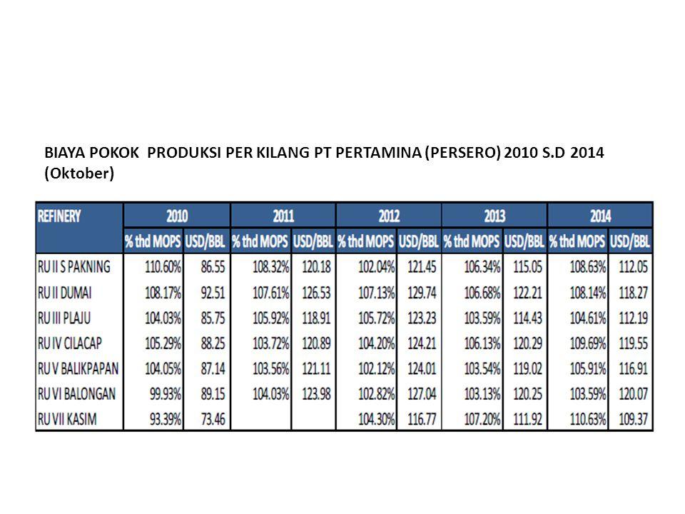 BIAYA POKOK PRODUKSI PER KILANG PT PERTAMINA (PERSERO) 2010 S.D 2014 (Oktober)