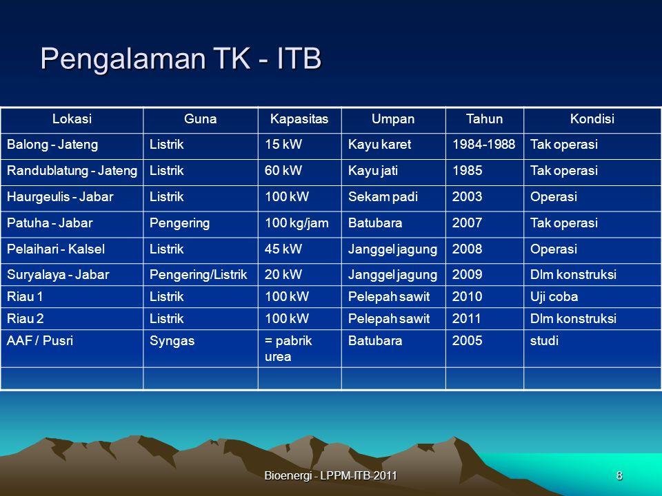 Bioenergi - LPPM-ITB-20118 Pengalaman TK - ITB LokasiGunaKapasitasUmpanTahunKondisi Balong - JatengListrik15 kWKayu karet1984-1988Tak operasi Randubla