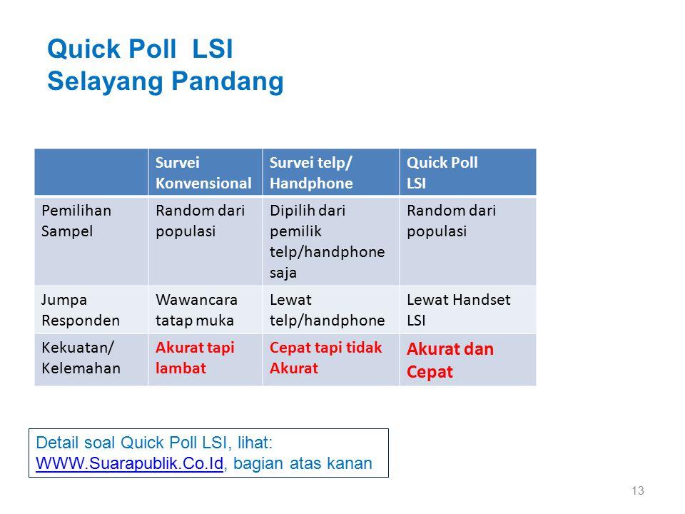 13 Survei Konvensional Survei telp/ Handphone Quick Poll LSI Pemilihan Sampel Random dari populasi Dipilih dari pemilik telp/handphone saja Random dar