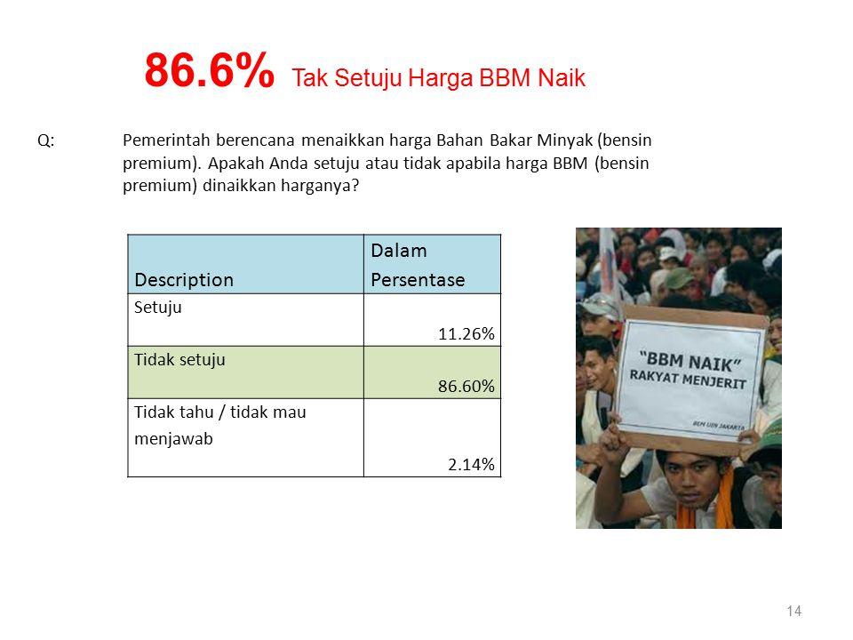14 Description Dalam Persentase Setuju 11.26% Tidak setuju 86.60% Tidak tahu / tidak mau menjawab 2.14% Q: Pemerintah berencana menaikkan harga Bahan Bakar Minyak (bensin premium).