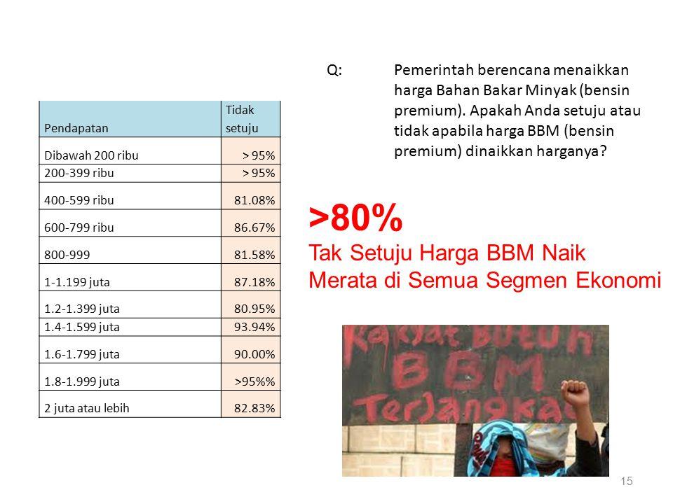 15 Pendapatan Tidak setuju Dibawah 200 ribu> 95% 200-399 ribu> 95% 400-599 ribu81.08% 600-799 ribu86.67% 800-99981.58% 1-1.199 juta87.18% 1.2-1.399 ju