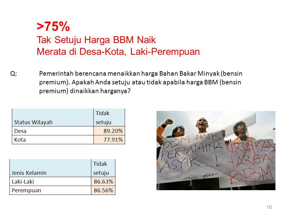 16 Status Wilayah Tidak setuju Desa89.20% Kota77.91% Jenis Kelamin Tidak setuju Laki-Laki86.63% Perempuan86.56% Q: Pemerintah berencana menaikkan harga Bahan Bakar Minyak (bensin premium).