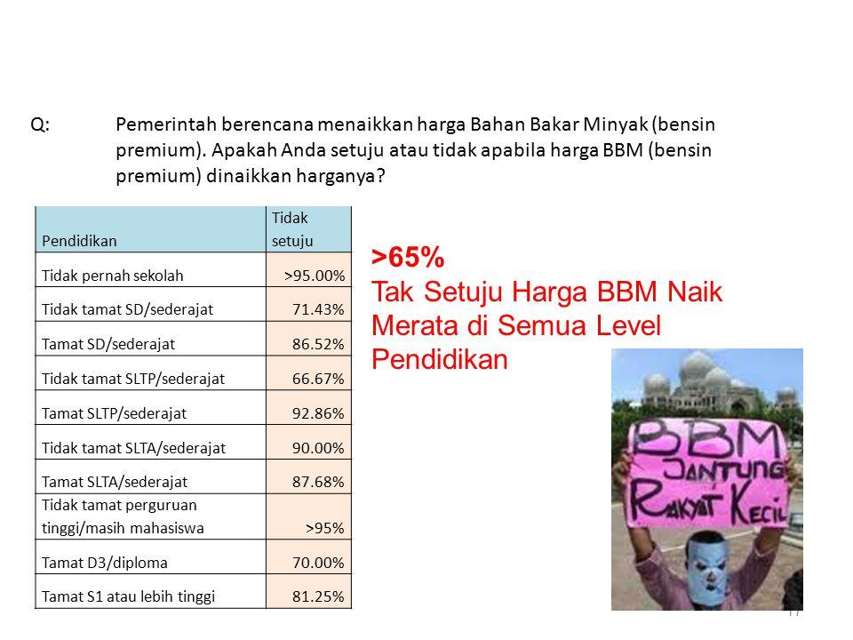 17 Pendidikan Tidak setuju Tidak pernah sekolah>95.00% Tidak tamat SD/sederajat71.43% Tamat SD/sederajat86.52% Tidak tamat SLTP/sederajat66.67% Tamat