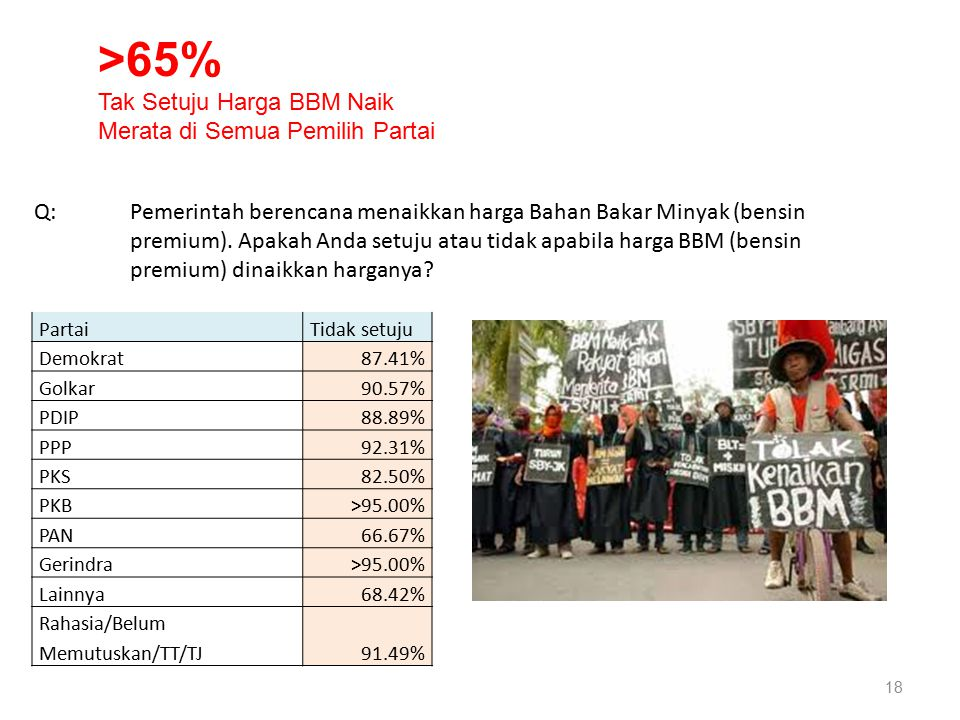 18 PartaiTidak setuju Demokrat87.41% Golkar90.57% PDIP88.89% PPP92.31% PKS82.50% PKB>95.00% PAN66.67% Gerindra>95.00% Lainnya68.42% Rahasia/Belum Memu