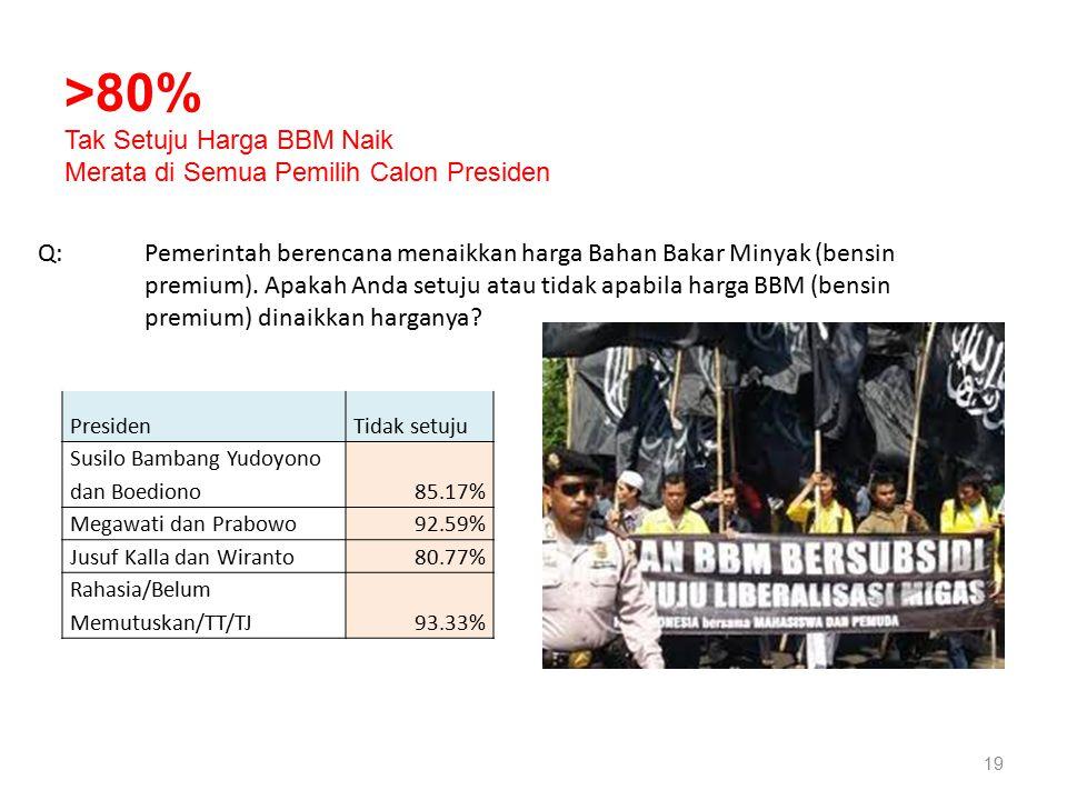 19 PresidenTidak setuju Susilo Bambang Yudoyono dan Boediono85.17% Megawati dan Prabowo92.59% Jusuf Kalla dan Wiranto80.77% Rahasia/Belum Memutuskan/TT/TJ93.33% Q: Pemerintah berencana menaikkan harga Bahan Bakar Minyak (bensin premium).