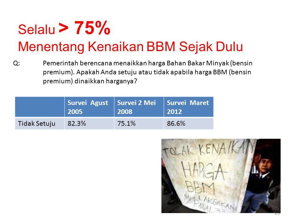 20 Survei Agust 2005 Survei 2 Mei 2008 Survei Maret 2012 Tidak Setuju82.3%75.1%86.6% Q: Pemerintah berencana menaikkan harga Bahan Bakar Minyak (bensin premium).