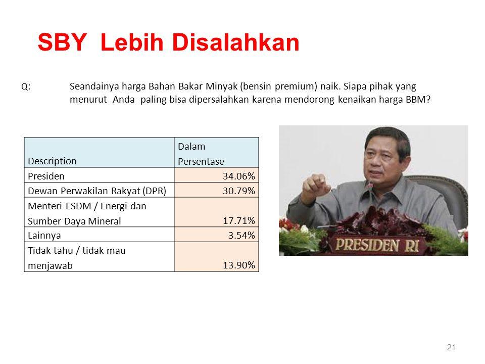 21 Description Dalam Persentase Presiden34.06% Dewan Perwakilan Rakyat (DPR)30.79% Menteri ESDM / Energi dan Sumber Daya Mineral17.71% Lainnya3.54% Tidak tahu / tidak mau menjawab13.90% Q :Seandainya harga Bahan Bakar Minyak (bensin premium) naik.