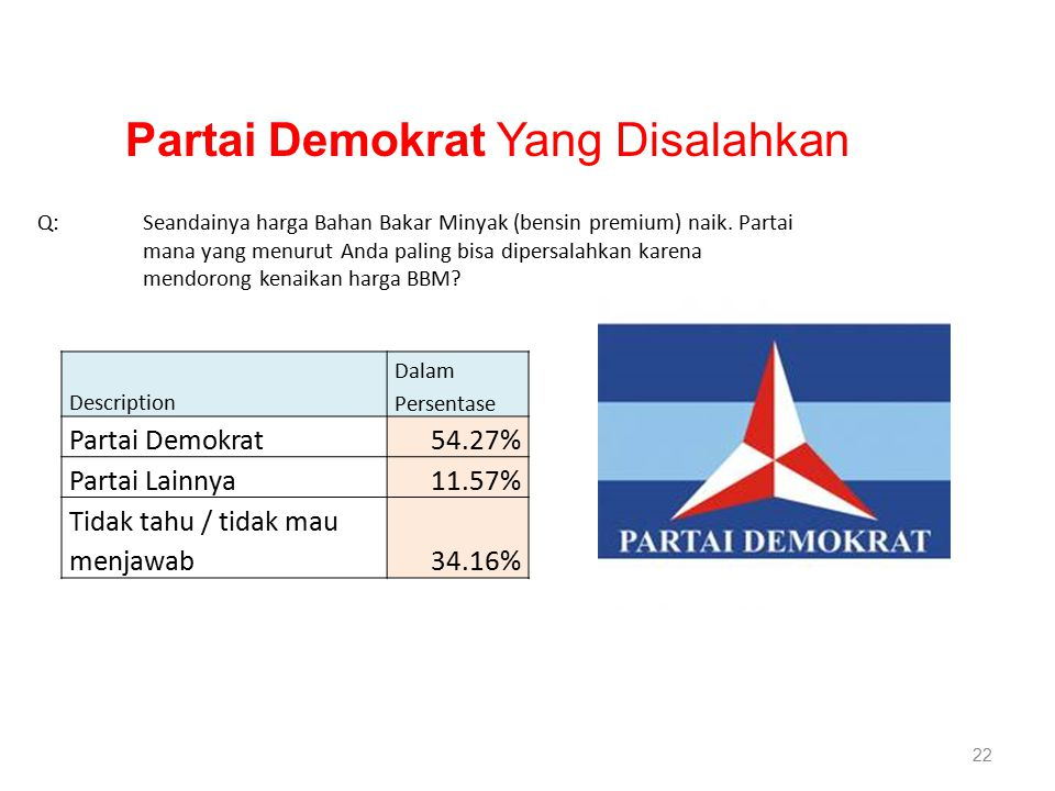 22 Description Dalam Persentase Partai Demokrat54.27% Partai Lainnya11.57% Tidak tahu / tidak mau menjawab34.16% Q:Seandainya harga Bahan Bakar Minyak (bensin premium) naik.
