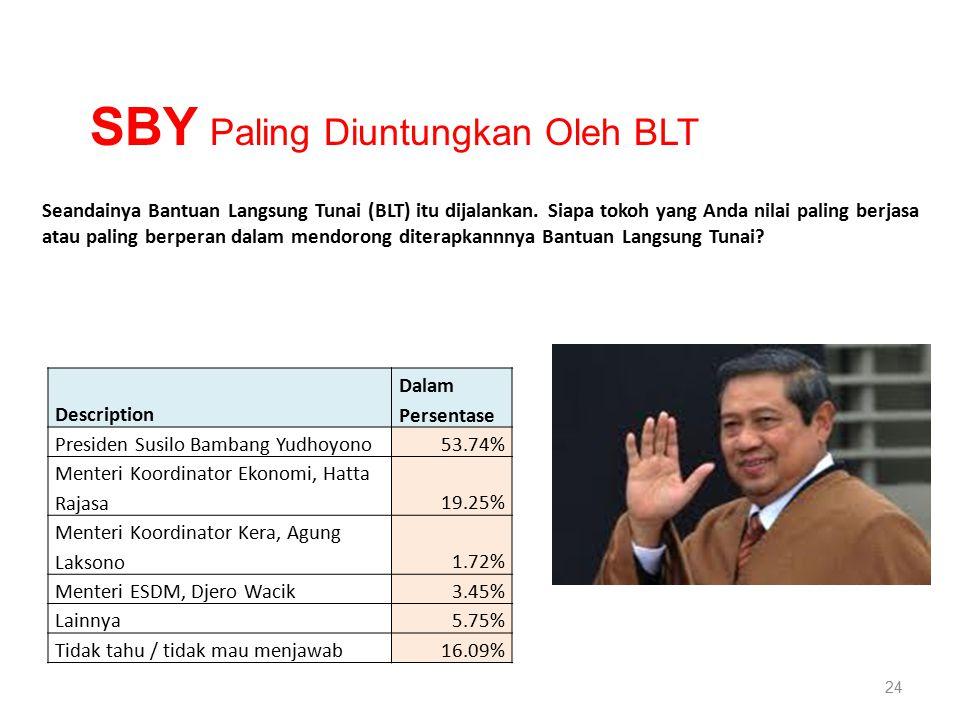 24 Description Dalam Persentase Presiden Susilo Bambang Yudhoyono53.74% Menteri Koordinator Ekonomi, Hatta Rajasa19.25% Menteri Koordinator Kera, Agung Laksono1.72% Menteri ESDM, Djero Wacik3.45% Lainnya5.75% Tidak tahu / tidak mau menjawab16.09% Seandainya Bantuan Langsung Tunai (BLT) itu dijalankan.