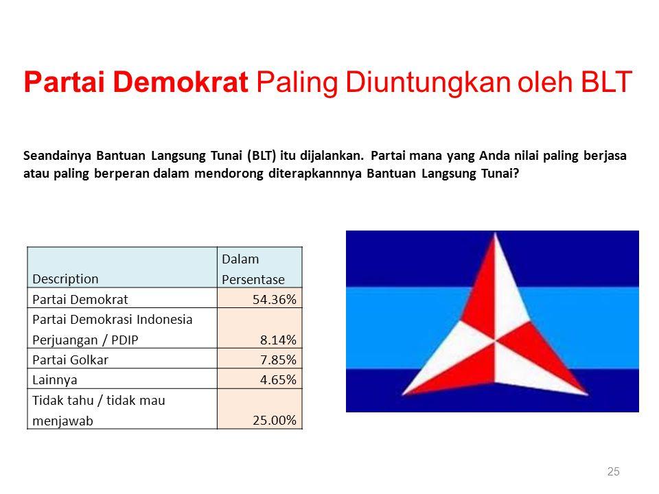 25 Description Dalam Persentase Partai Demokrat54.36% Partai Demokrasi Indonesia Perjuangan / PDIP8.14% Partai Golkar7.85% Lainnya4.65% Tidak tahu / tidak mau menjawab25.00% Seandainya Bantuan Langsung Tunai (BLT) itu dijalankan.