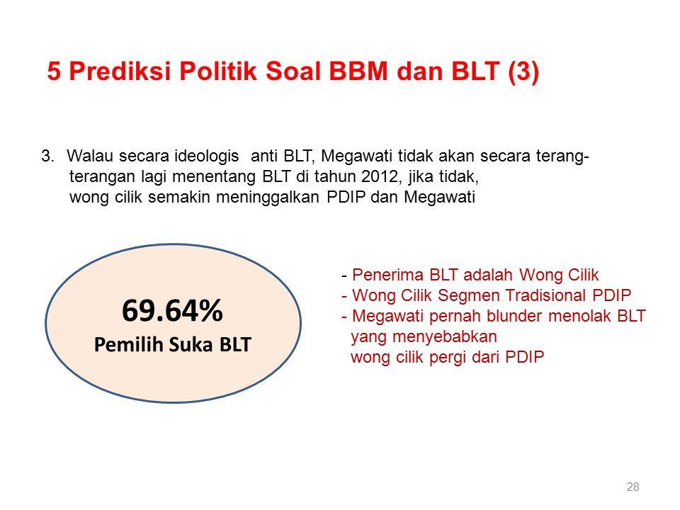 28 3.Walau secara ideologis anti BLT, Megawati tidak akan secara terang- terangan lagi menentang BLT di tahun 2012, jika tidak, wong cilik semakin meninggalkan PDIP dan Megawati 5 Prediksi Politik Soal BBM dan BLT (3) 69.64% Pemilih Suka BLT - Penerima BLT adalah Wong Cilik - Wong Cilik Segmen Tradisional PDIP - Megawati pernah blunder menolak BLT yang menyebabkan wong cilik pergi dari PDIP
