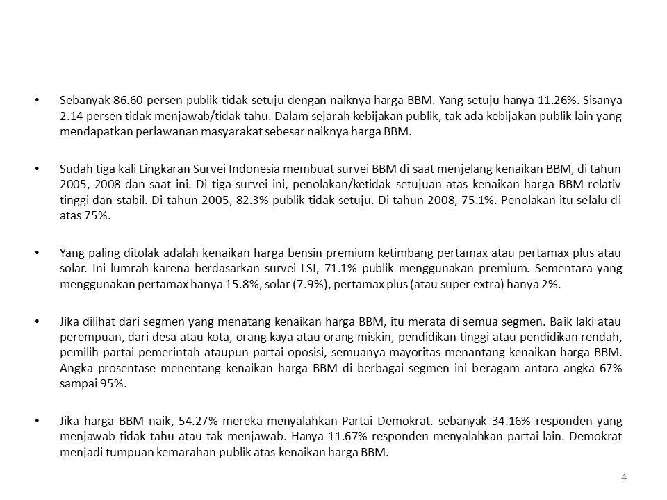 Sebanyak 86.60 persen publik tidak setuju dengan naiknya harga BBM.