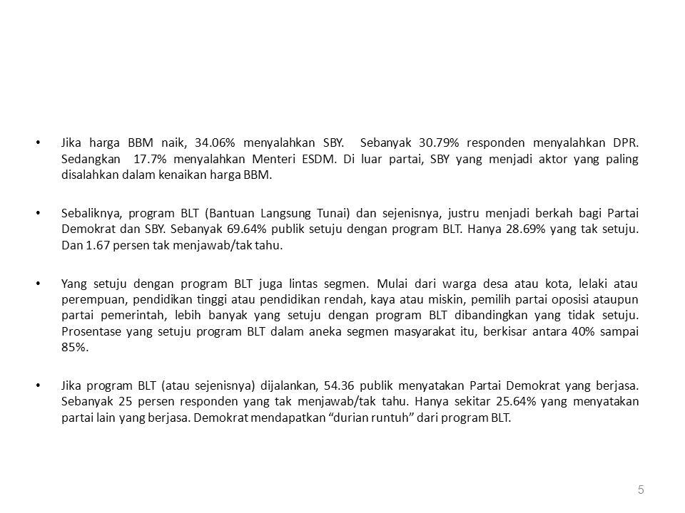 Jika harga BBM naik, 34.06% menyalahkan SBY. Sebanyak 30.79% responden menyalahkan DPR. Sedangkan 17.7% menyalahkan Menteri ESDM. Di luar partai, SBY