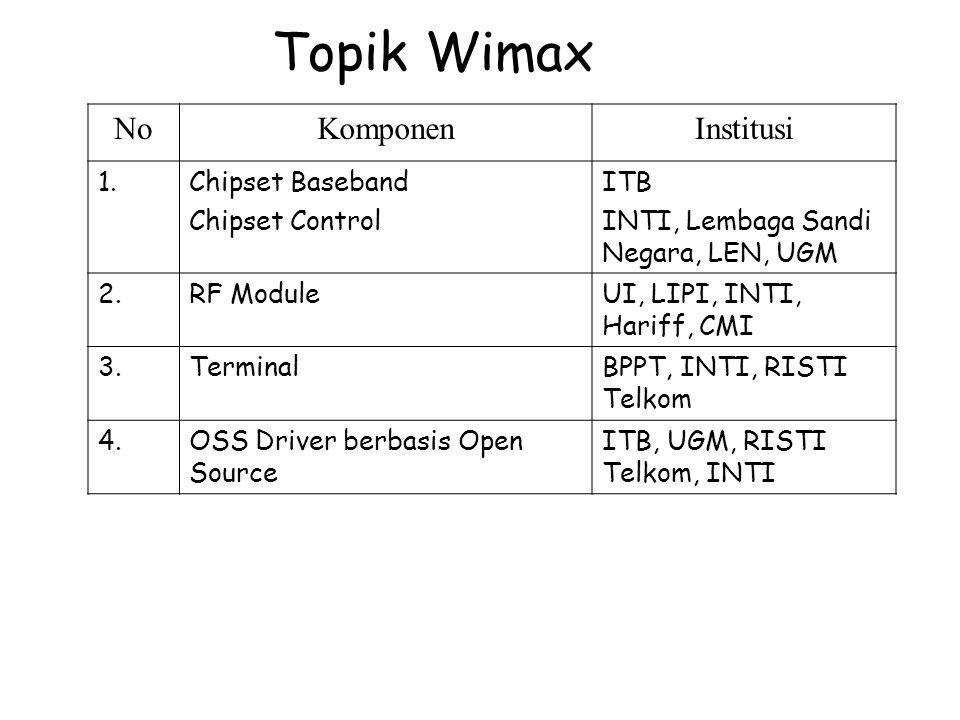 Topik Wimax NoKomponenInstitusi 1.Chipset Baseband Chipset Control ITB INTI, Lembaga Sandi Negara, LEN, UGM 2.RF ModuleUI, LIPI, INTI, Hariff, CMI 3.T