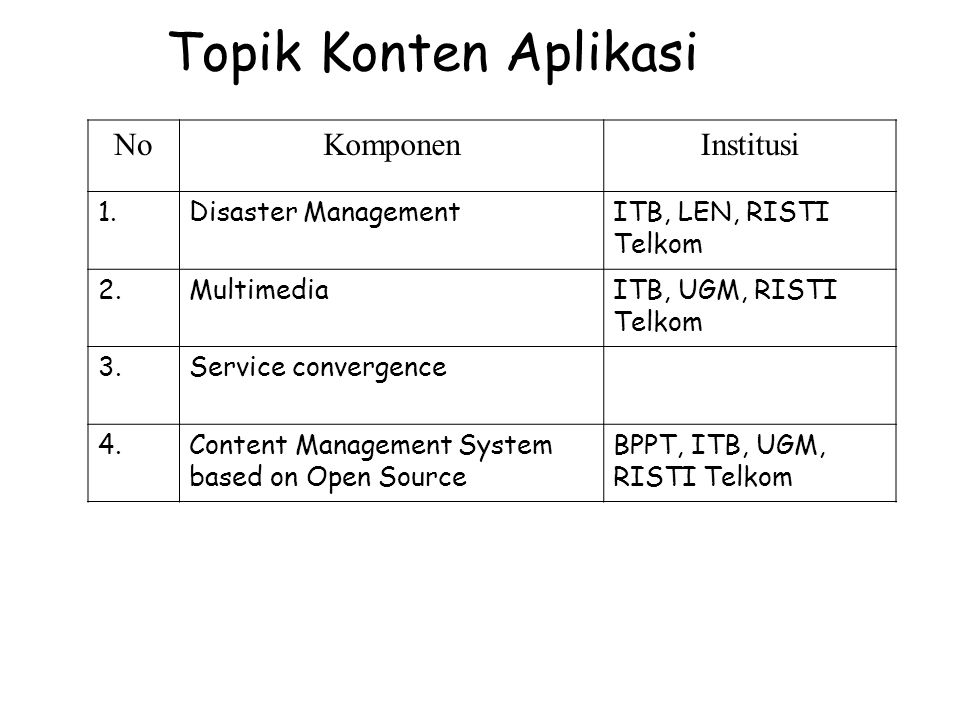 Topik Konten Aplikasi NoKomponenInstitusi 1.Disaster ManagementITB, LEN, RISTI Telkom 2.MultimediaITB, UGM, RISTI Telkom 3.Service convergence 4.Conte