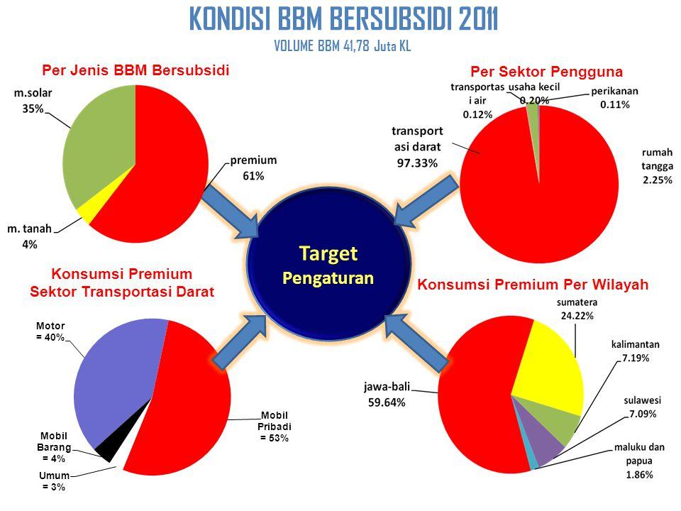 KONDISI BBM BERSUBSIDI 2011 VOLUME BBM 41,78 Juta KL Konsumsi Premium Sektor Transportasi Darat Per Sektor Pengguna Konsumsi Premium Per Wilayah Per J