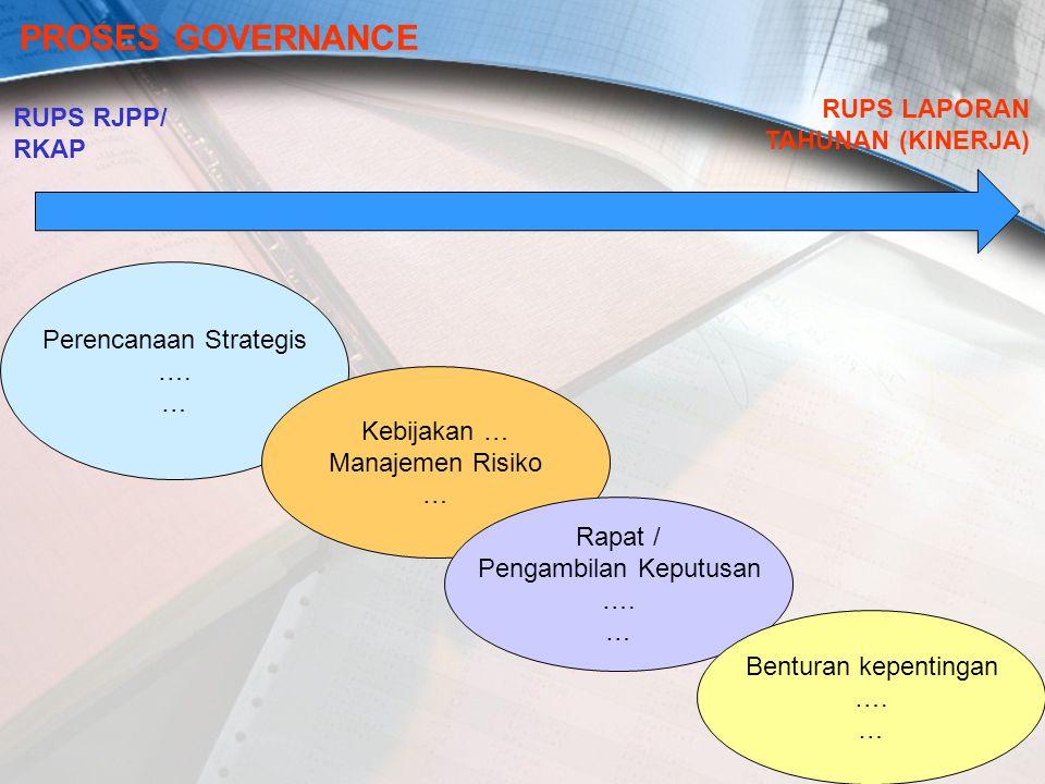 10 RUPS RJPP/ RKAP PROSES GOVERNANCE RUPS LAPORAN TAHUNAN (KINERJA) Perencanaan Strategis …. … Kebijakan … Manajemen Risiko … Rapat / Pengambilan Kepu