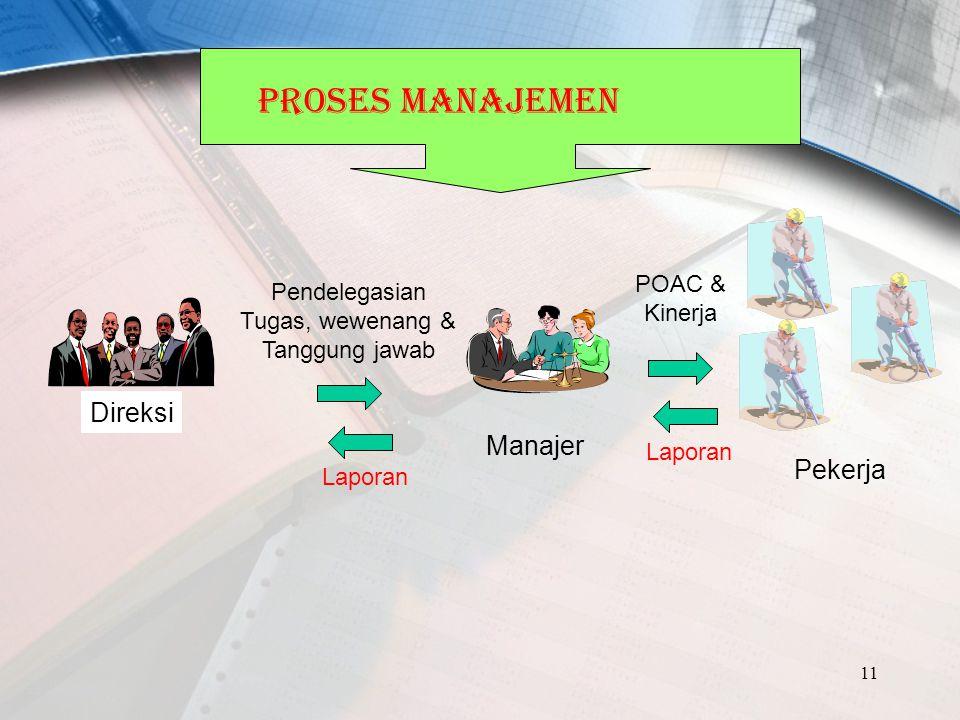 11 Direksi Pekerja Manajer Pendelegasian Tugas, wewenang & Tanggung jawab Laporan POAC & Kinerja PROSES MANAJEMEN Laporan
