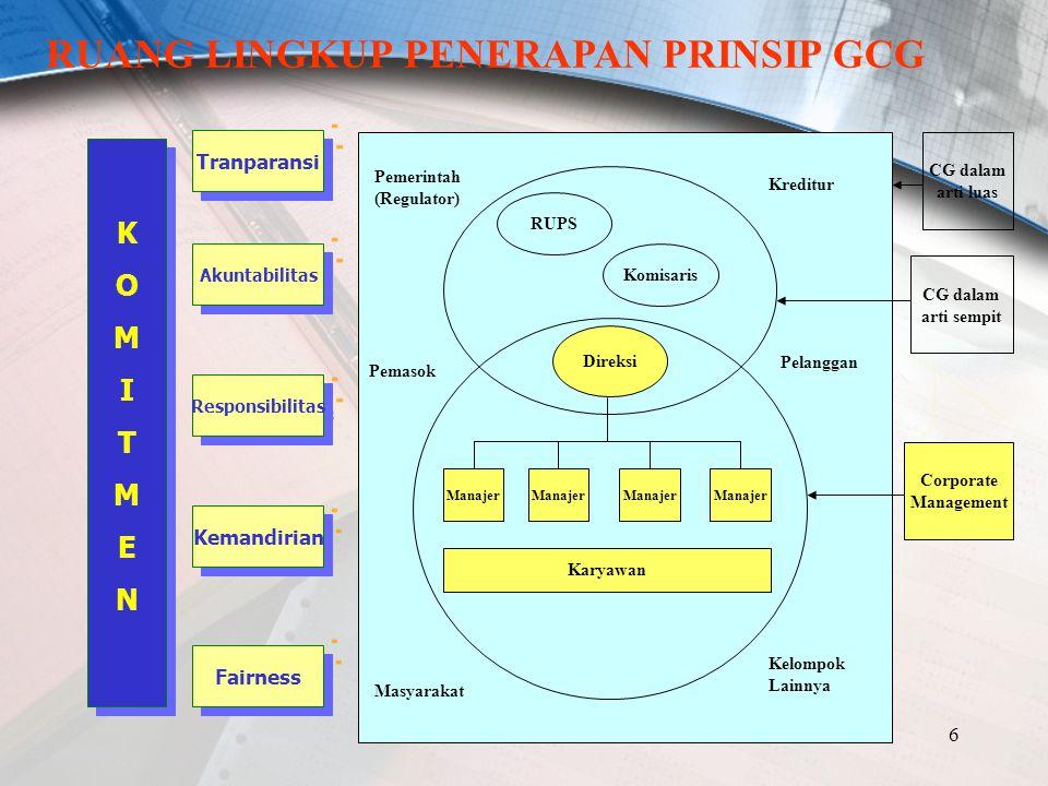 6 Manajer Karyawan Pemerintah (Regulator) Pemasok Masyarakat Kreditur Pelanggan Kelompok Lainnya RUPS Direksi Komisaris CG dalam arti luas CG dalam ar