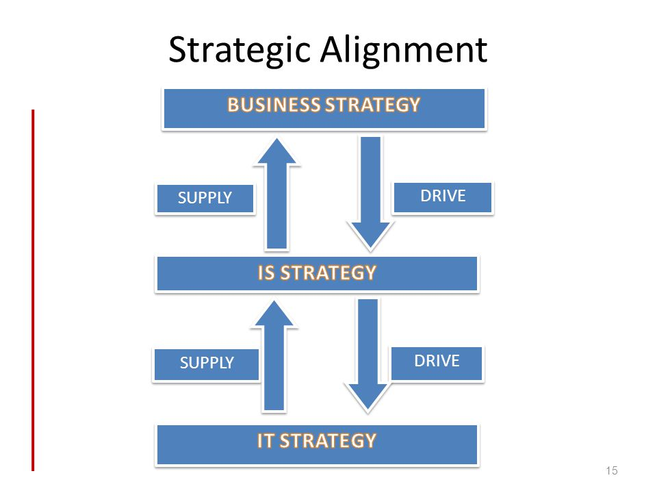 Strategic Alignment 15 DRIVE SUPPLY
