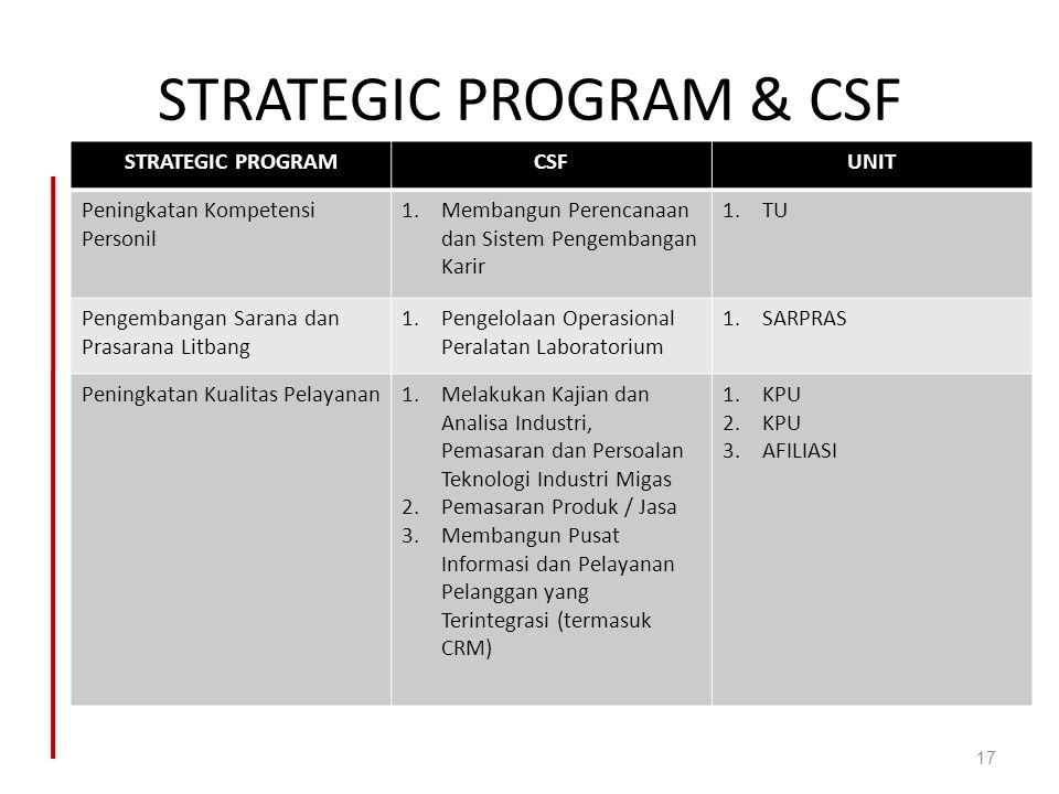 STRATEGIC PROGRAM & CSF STRATEGIC PROGRAMCSFUNIT Peningkatan Kompetensi Personil 1.Membangun Perencanaan dan Sistem Pengembangan Karir 1.TU Pengembang