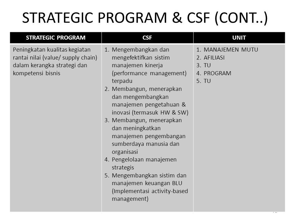 STRATEGIC PROGRAM & CSF (CONT..) 18 STRATEGIC PROGRAMCSFUNIT Peningkatan kualitas kegiatan rantai nilai (value/ supply chain) dalam kerangka strategi