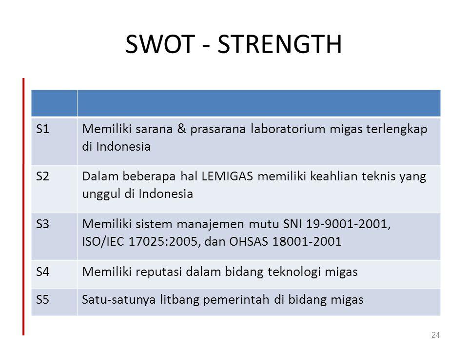 SWOT - STRENGTH 24 S1Memiliki sarana & prasarana laboratorium migas terlengkap di Indonesia S2Dalam beberapa hal LEMIGAS memiliki keahlian teknis yang