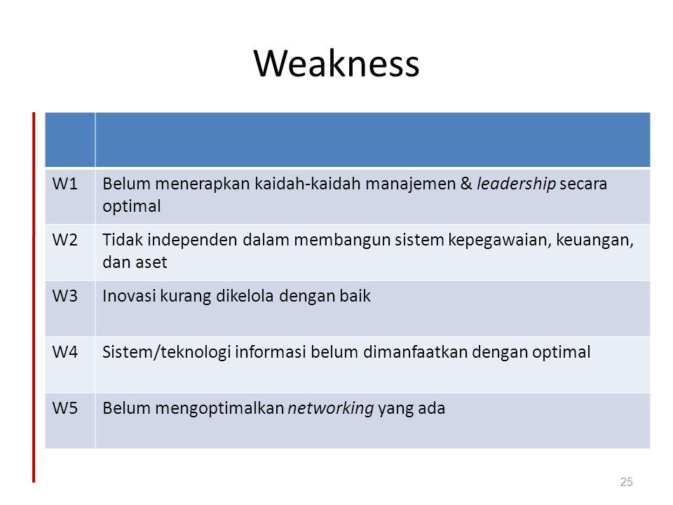 Weakness W1Belum menerapkan kaidah-kaidah manajemen & leadership secara optimal W2Tidak independen dalam membangun sistem kepegawaian, keuangan, dan a