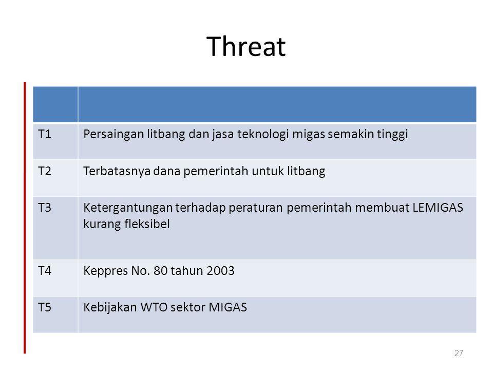 Threat T1Persaingan litbang dan jasa teknologi migas semakin tinggi T2Terbatasnya dana pemerintah untuk litbang T3Ketergantungan terhadap peraturan pe