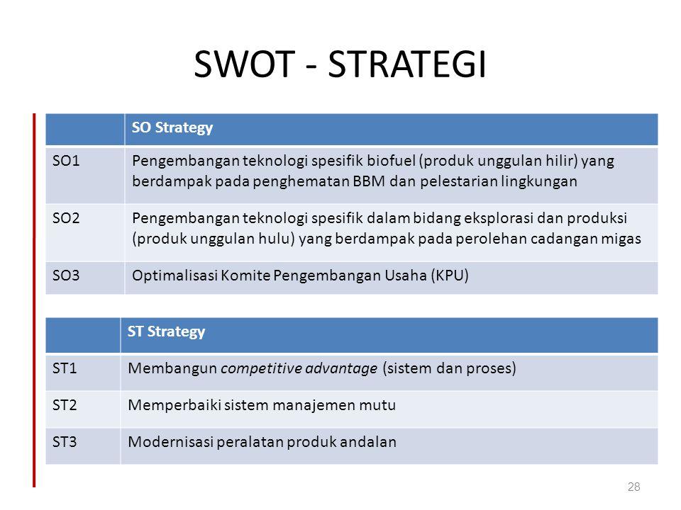 SWOT - STRATEGI SO Strategy SO1Pengembangan teknologi spesifik biofuel (produk unggulan hilir) yang berdampak pada penghematan BBM dan pelestarian lin