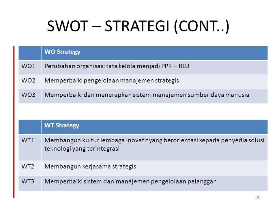 SWOT – STRATEGI (CONT..) WO Strategy WO1Perubahan organisasi tata kelola menjadi PPK – BLU WO2Memperbaiki pengelolaan manajemen strategis WO3Memperbai