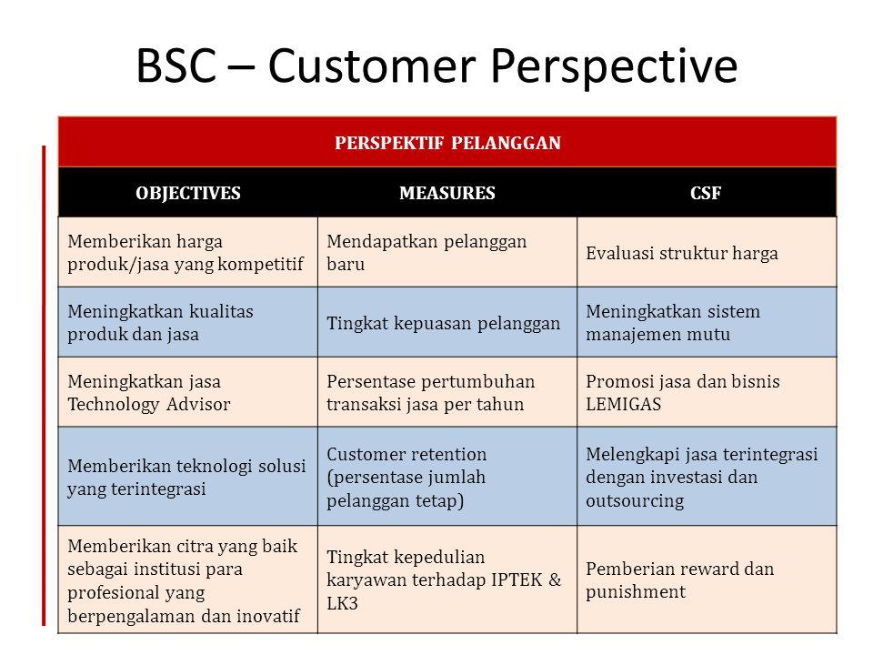 BSC – Customer Perspective 31 PERSPEKTIF PELANGGAN OBJECTIVESMEASURESCSF Memberikan harga produk/jasa yang kompetitif Mendapatkan pelanggan baru Evalu