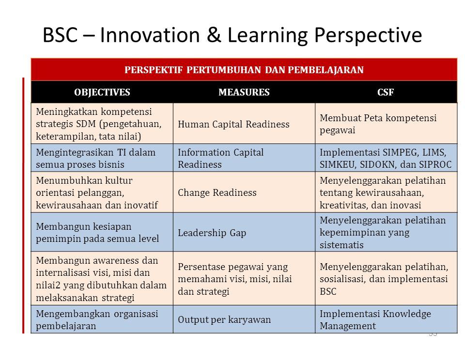 BSC – Innovation & Learning Perspective 33 PERSPEKTIF PERTUMBUHAN DAN PEMBELAJARAN OBJECTIVESMEASURESCSF Meningkatkan kompetensi strategis SDM (penget