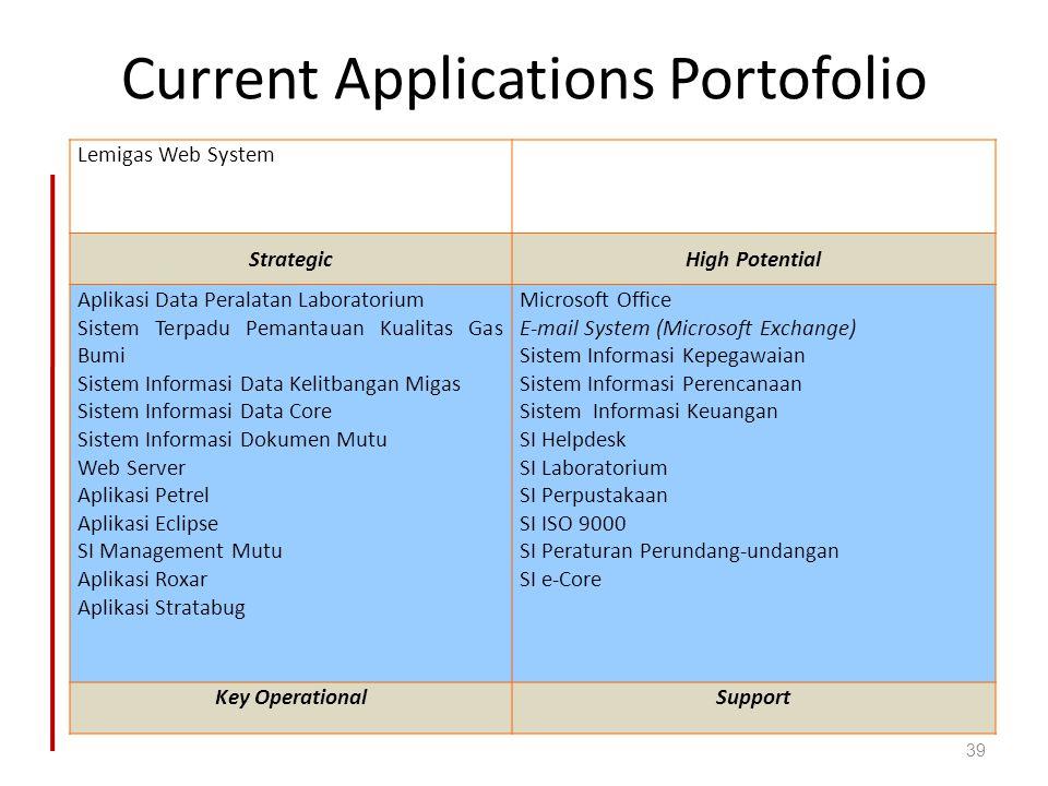 Current Applications Portofolio Lemigas Web System StrategicHigh Potential Aplikasi Data Peralatan Laboratorium Sistem Terpadu Pemantauan Kualitas Gas