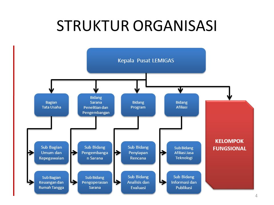 STRUKTUR ORGANISASI 4 Kepala Pusat LEMIGAS Bagian Tata Usaha Bagian Tata Usaha Bidang Sarana Penelitian dan Pengembangan Bidang Sarana Penelitian dan