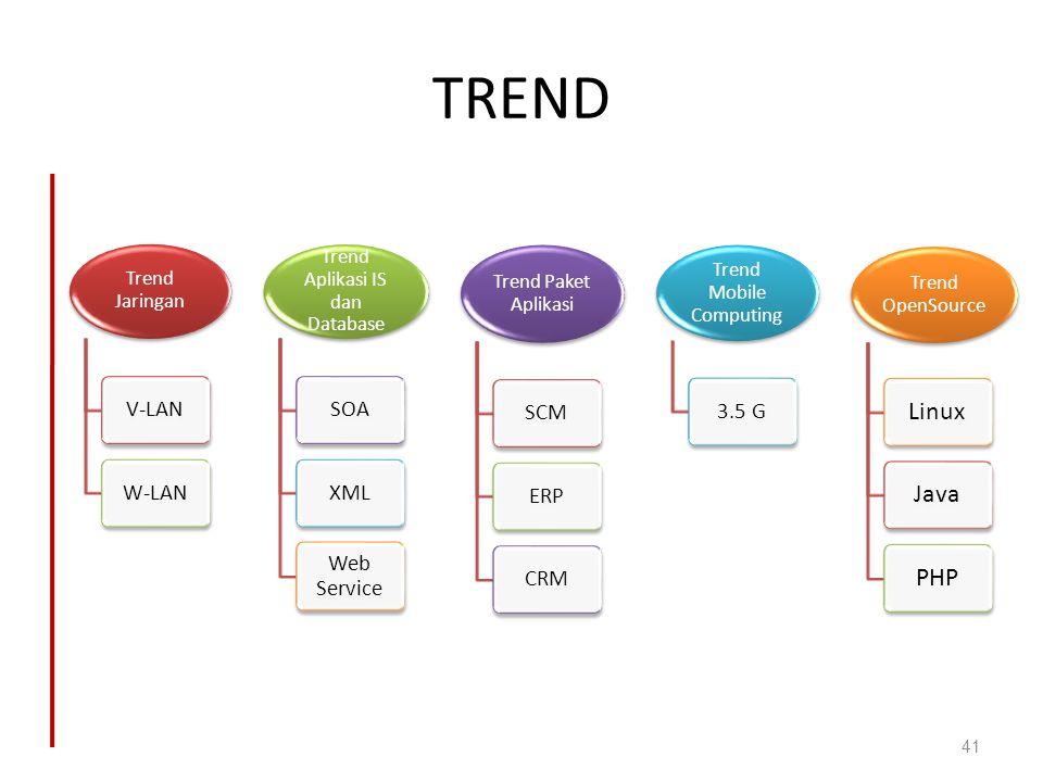 TREND Trend Jaringan V-LANW-LAN Trend Aplikasi IS dan Database SOAXML Web Service Trend Paket Aplikasi SCMERPCRM Trend Mobile Computing 3.5 G Trend Op