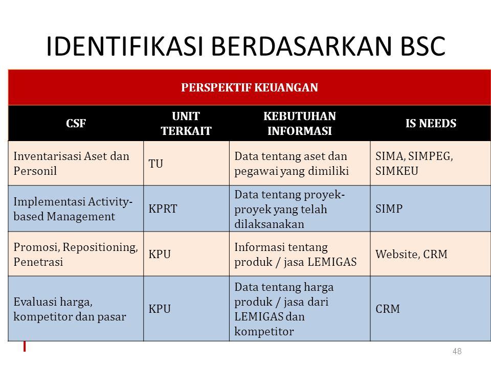 IDENTIFIKASI BERDASARKAN BSC 48 PERSPEKTIF KEUANGAN CSF UNIT TERKAIT KEBUTUHAN INFORMASI IS NEEDS Inventarisasi Aset dan Personil TU Data tentang aset