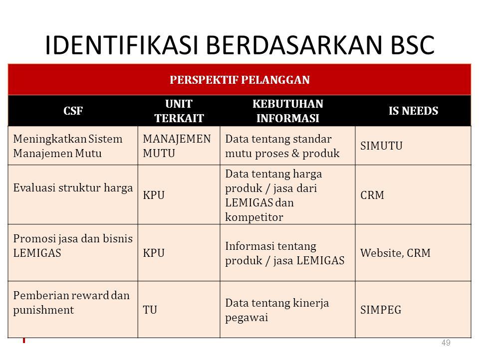 IDENTIFIKASI BERDASARKAN BSC 49 PERSPEKTIF PELANGGAN CSF UNIT TERKAIT KEBUTUHAN INFORMASI IS NEEDS Meningkatkan Sistem Manajemen Mutu MANAJEMEN MUTU D