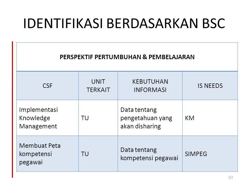 IDENTIFIKASI BERDASARKAN BSC 51 PERSPEKTIF PERTUMBUHAN & PEMBELAJARAN CSF UNIT TERKAIT KEBUTUHAN INFORMASI IS NEEDS Implementasi Knowledge Management