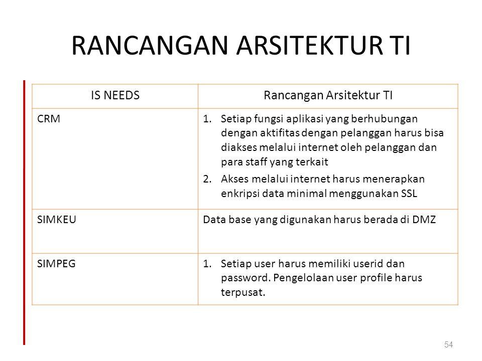RANCANGAN ARSITEKTUR TI 54 IS NEEDSRancangan Arsitektur TI CRM1.Setiap fungsi aplikasi yang berhubungan dengan aktifitas dengan pelanggan harus bisa d