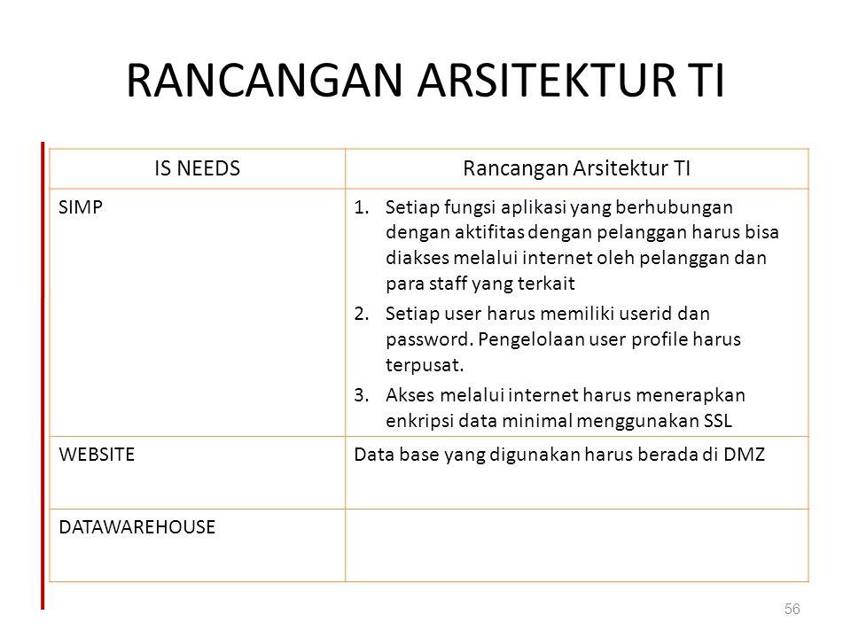 RANCANGAN ARSITEKTUR TI 56 IS NEEDSRancangan Arsitektur TI SIMP1.Setiap fungsi aplikasi yang berhubungan dengan aktifitas dengan pelanggan harus bisa