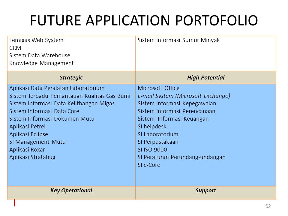 FUTURE APPLICATION PORTOFOLIO 62 Lemigas Web System CRM Sistem Data Warehouse Knowledge Management Sistem Informasi Sumur Minyak StrategicHigh Potenti